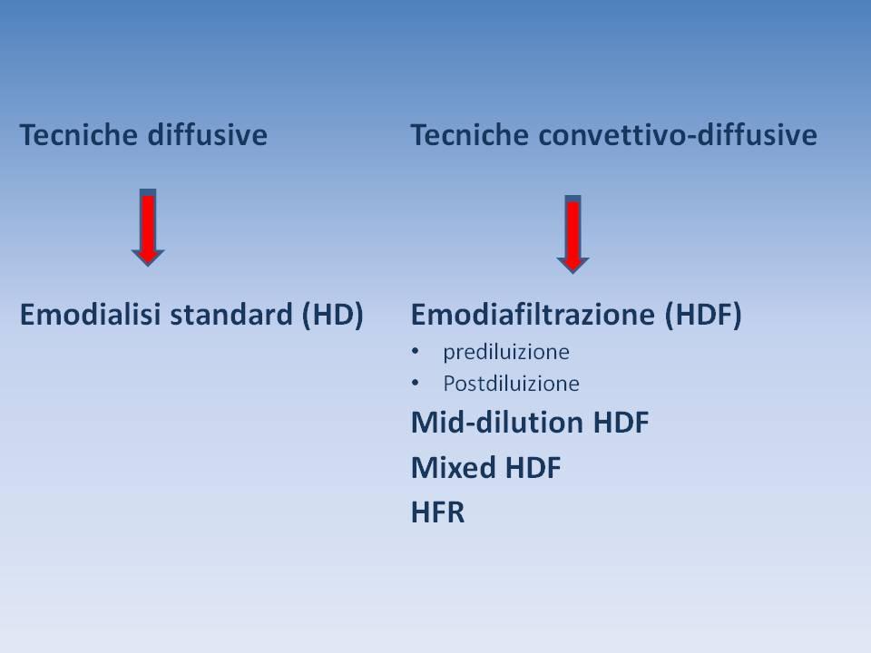 Tecniche Dialitiche8